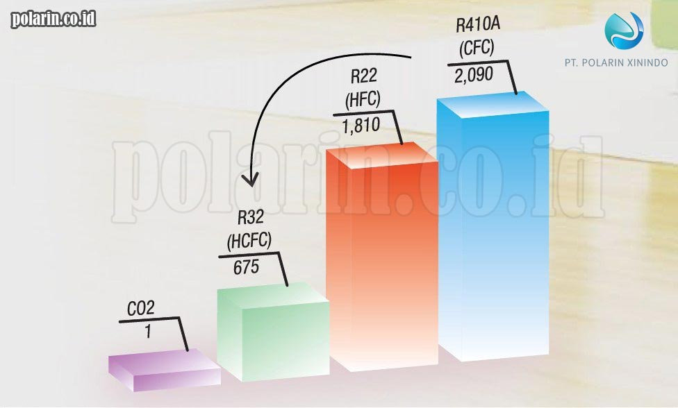 4 Keuntungan Penggunaan Refrigeran R32_GWP R32 Rendah