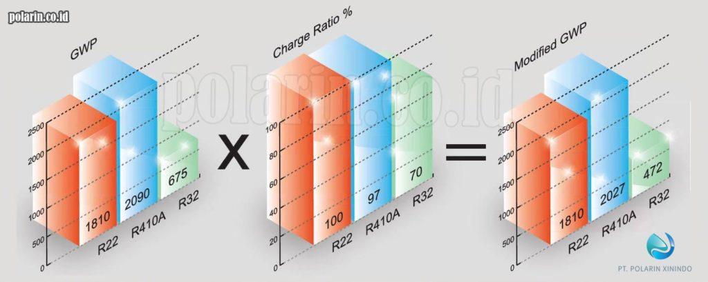 4 Keuntungan Penggunaan Refrigeran R32_Isi Refrigeran R32 Lebih Rendah